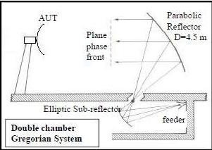 Antenna Design/Measurement